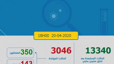 Photo of حصاد كورونا: 191 حالة  جديدة و الإجمالي بالمغرب 3046  و 350 متعافي من كوفيد-19