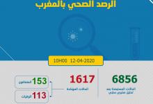 Photo of مستجدات كورونا: 72 مصاب جديد و العدد الإجمالي 1617 و تعافي 153 ووفاة 113 بالمغرب