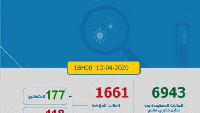 Photo of حصاد كورونا: 116 حالة جديدة و 177 تماثلوا للشفاء و 118 وفاة و 1661 أصيبوا بكوفيد-19