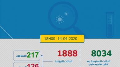 Photo of حصاد كورونا : 125 حالة جديدة و المغرب يصل 1888 مصاب بكوفيد-19