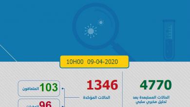 Photo of مستجدات كورونا: تسجيل 71 حالة جديدة و العدد الإجمالي 1347  مصاب بكوفيد-19