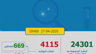 Photo of مستجدات كورونا: المغرب عدد المتعافين 76 حالة يتجاوز عدد المصابين الجدد 50 شخصا