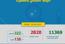 Photo of مستجدات كورونا:135 حالة جديدة و عدد المصابين بالمغرب 2820 و حالات الشفاء 322 و الوفيات 138