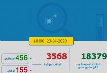 Photo of مستجدات كورونا: 122 إصابة جديدة و مجموع الحالات بالمغرب 3560