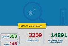 Photo of حصاد كورونا: تسجيل 163 حالة جديدة و الإصابات المؤكدة تصل 3209 و تسجيل 43 حالة وهي  أعلى نسبة في المتعافين