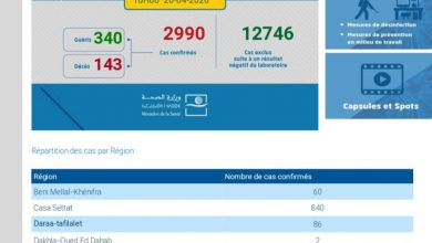 Photo of مستجدات كورونا:135 اصابة جديدة بكوفيد-19 و المغرب يصل 2990