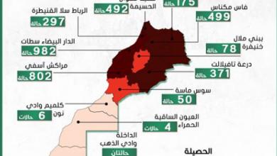 Photo of مستجدات كورونا:190 حالة جديدة و 3758 مصابا بفيروس كورونا على صعيد المغرب