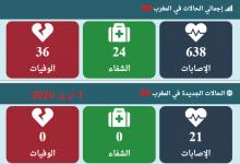 Photo of مستجدات كورونا: 638 حالة مصاب بفيروس كورونا بالمغرب