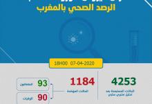 Photo of مستجدات كورونا: 64 إصابة جديدة و 1184 مصاب بالمغرب و شفاء 93 و وفاة 90 شخص