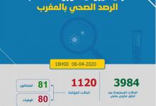 Photo of حصاد كروونا: 130 حالة جديدة في 24 ساعة و 1120 مغربي مصاب بكوفيد -19