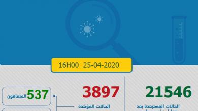 Photo of مستجدات كورونا:139 إصابة  و 51 حالة شفاء جديدة في اولى ايام شهر رمضان