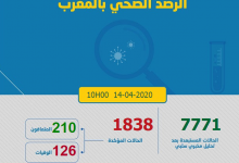Photo of مستجدات كورونا: 75 حالة جديدة و المغرب يصل الى 1838 مصابا