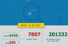 Photo of مستجدات كورونا:الاصابات تنحدر الى 27 حالة و العدد الاجمالي يصل الى 7807