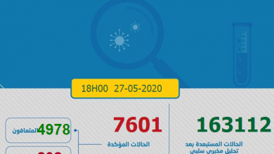 Photo of مستجدات كورونا: المغرب يدخل العد التنازلي ويسجل 24 إصابة و 97 حالة شفاء جديدة