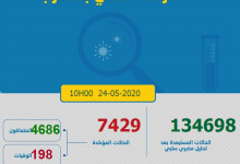 Photo of مستجدات كورونا:27 إصابة و العدد الاجمالي 7433