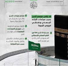Photo of وزير الأوقاف: موسم الحج متوقف على قرارات السلطات السعودية في ظل جائحة فيروس كورونا المستجد