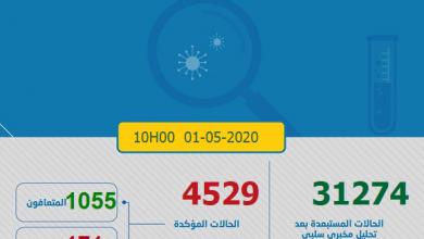 Photo of مستجدات كورونا:106 حالة جديدة و 4529 العدد الإجمالي بالمغرب