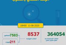 Photo of مستجدات كورونا: وزارة الصحة تحاصر البؤر و ترفع الكشوفات و أدنى حصيلة يومية ب 29 إصابة
