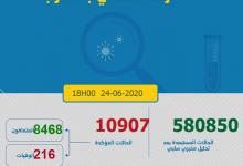 Photo of مستجدات كورونا: تسجيل 563 إصابة جديدة و العدد الاجمالي يصل 10907