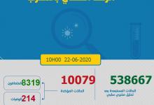 Photo of مستجدات كورونا:رصد 102 حالة جديدة تحمل فيروس كروونا