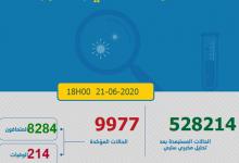 Photo of مستجدات كورونا:138 إصابة جديدة و العدد الاجمالي يصل 9977