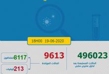 Photo of مستجدات كورونا:539 إصابة تحطم الرقم القياسي بين المغاربة