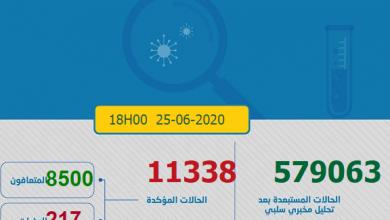 Photo of مستجدات كورونا :431 حالة جديدة و العدد الاجمالي 11338