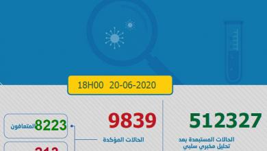 Photo of مستجدات كورونا:226 إصابة جديدة و العدد الاجمالي 9839