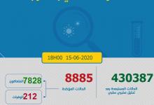 Photo of مستجدات كورونا:92 حالة جديدة تحمل كوفيد-19 و العدد الاجمالي 8885