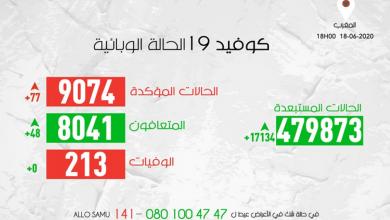 Photo of مستجدات كورونا:77 إصابة جديدة و المغرب يتجاوز 9 ألاف حالة