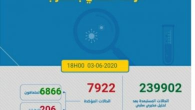 Photo of مستجدات كورونا:56 اصابة و 456 حالة شفاء