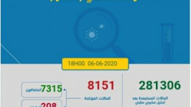 Photo of مستجدات كورونا: المغرب يسجل 80 حالة جديدة تحمل فيروس كورونا