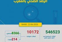 Photo of مستجدات كورونا:195 اصابة جديدة ترفع العدد الاجمالي الى 10172