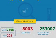 Photo of مستجدات كورونا:81 إصابة جديدة و العدد الاجمالي يتجاوز 8 الاف