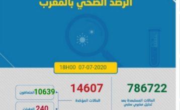 Photo of مستجدات كورونا:228اصابة جديدة و 466 حالة شفاء