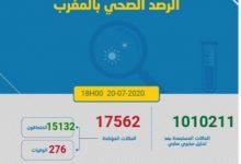 Photo of مستجدات كورونا:326 اصابة جديدة و 211 حالة شفاء