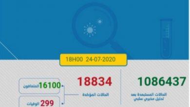 Photo of مستجدات كورونا :570 اصابة جديدة و 7وفيات