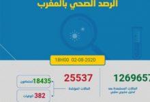 Photo of مستجدات كورونا:522 اصابة و رقم قياسي في الوفيات