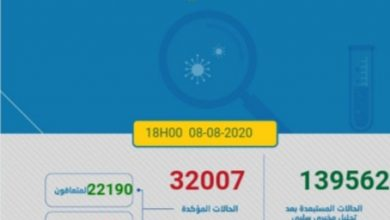 Photo of مستجدات كورونا:المغرب يسجل 1345 اصابة و يحطم الرقم القياسي اليومي