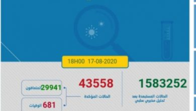 Photo of مستجدات كورونا :1069 اصابة جديدة و 23حالة وفاة